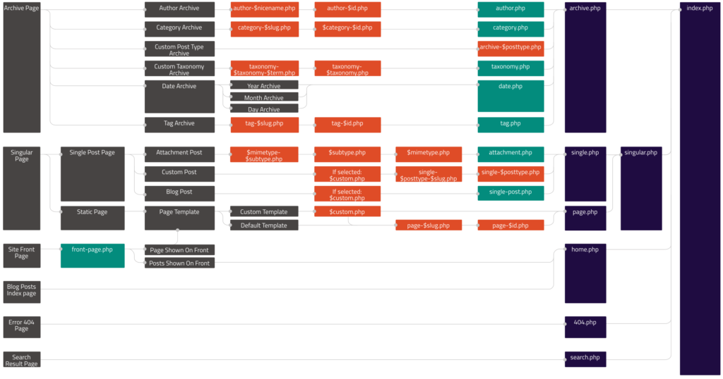Hierarchia plików WordPress
