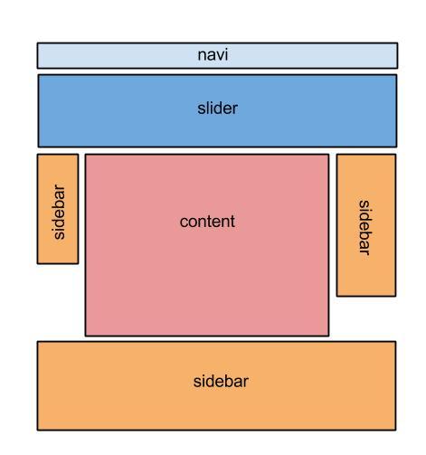 WordPress dodatkowy widget area